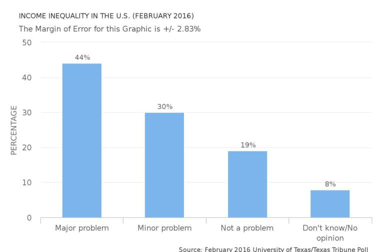 income-inequality-in-the-u.s.-(february-2016)