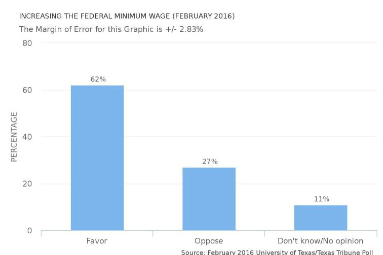 increasing-the-federal-minimum-wage-(february-2016)
