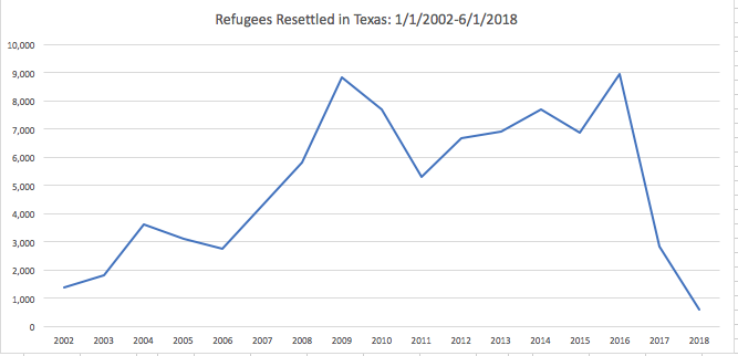 Refugees Resettled in Texas
